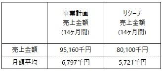 /data/fund/5704/事業計画_丸山珈琲.jpg