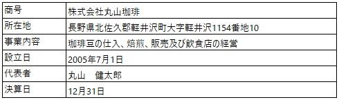 /data/fund/5704/営業者概要_丸山珈琲.jpg