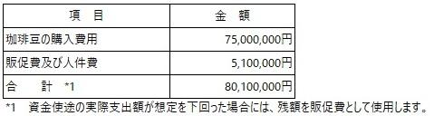 /data/fund/5704/資金使途_丸山珈琲 (1).jpg