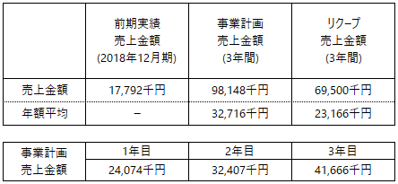 /data/fund/5712/事業計画上売上_エムアファブリー.png