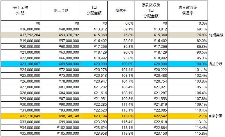 /data/fund/5712/分配シミュレーション_エムアファブリー.png