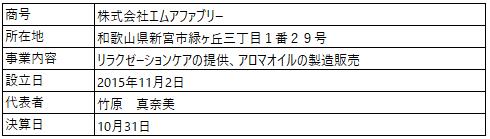 /data/fund/5712/営業者概要_株式会社エムアファブリー.png