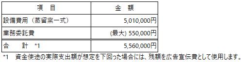 /data/fund/5712/資金使途_エムアファブリー.png