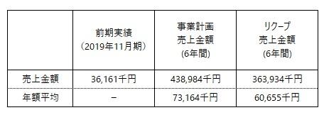 /data/fund/5713/事業計画売上表(変更後).jpg