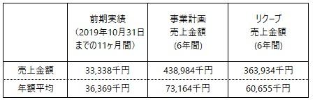 /data/fund/5713/事業計画_小笠原商店.jpg