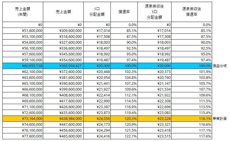 /data/fund/5713/分配シミュレーション_小笠原商店.jpg