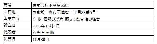 /data/fund/5713/営業者概要_小笠原商店.jpg