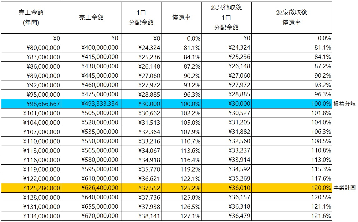 /data/fund/5722/シミュレーション表.jpg