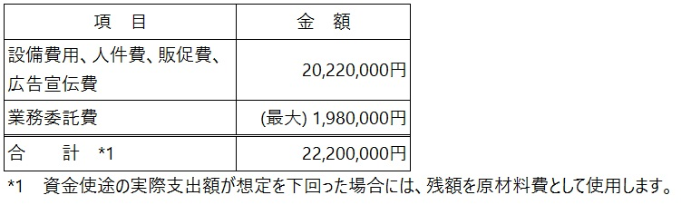 /data/fund/5722/資金使途.jpg