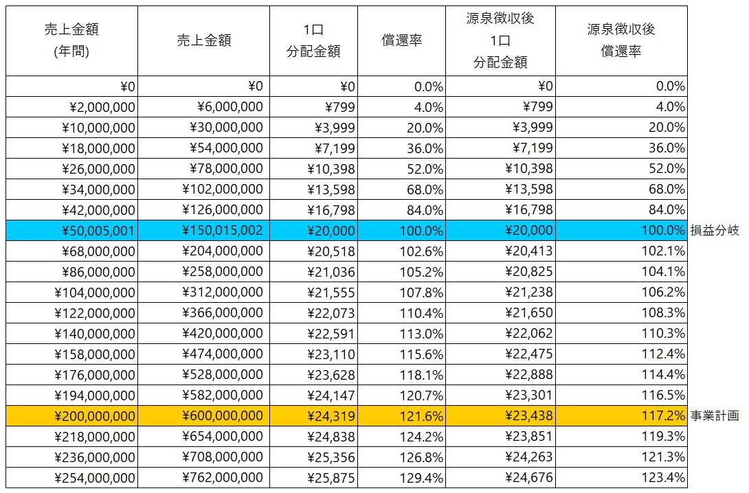 /data/fund/5735/シミュレーション表.jpg
