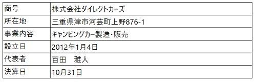 /data/fund/5735/営業者概要.jpg