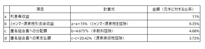 /data/fund/5749/分配利率表(修正2).jpg
