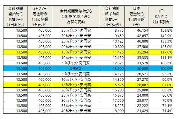 /data/fund/5749/為替影響表.jpg
