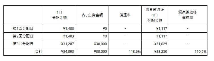 /data/fund/5749/金銭分配シミュレーション.jpg