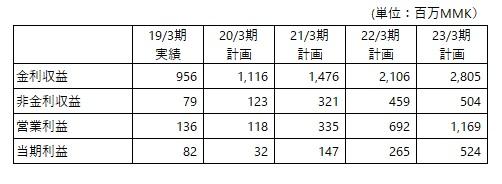 /data/fund/5749/MJI事業計画(修正).jpg