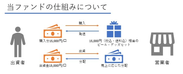 /data/fund/5750/ホップジャパン ファンドの仕組み図.jpg