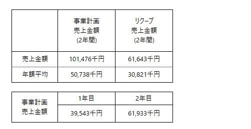 /data/fund/5750/事業計画売上高.jpg