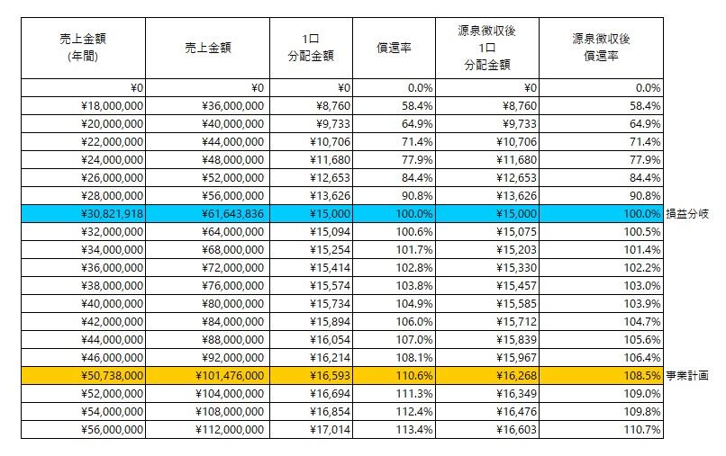 /data/fund/5750/分配シミュレーション表.jpg