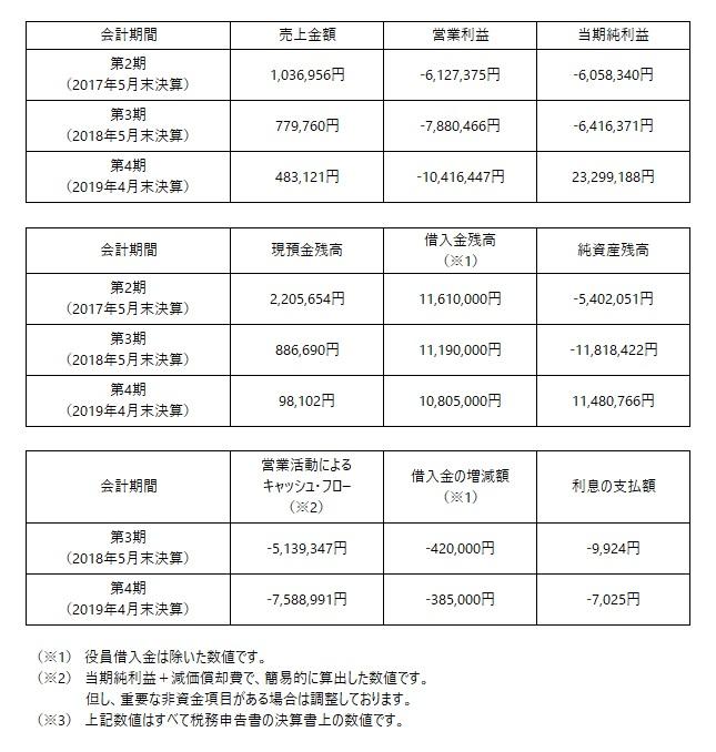 /data/fund/5750/特別開示財務情報.jpg
