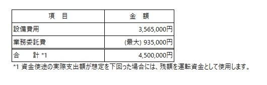 /data/fund/5750/資金使途.jpg