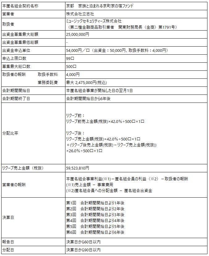 /data/fund/5789/ファンド概要_株式会社立志社.png