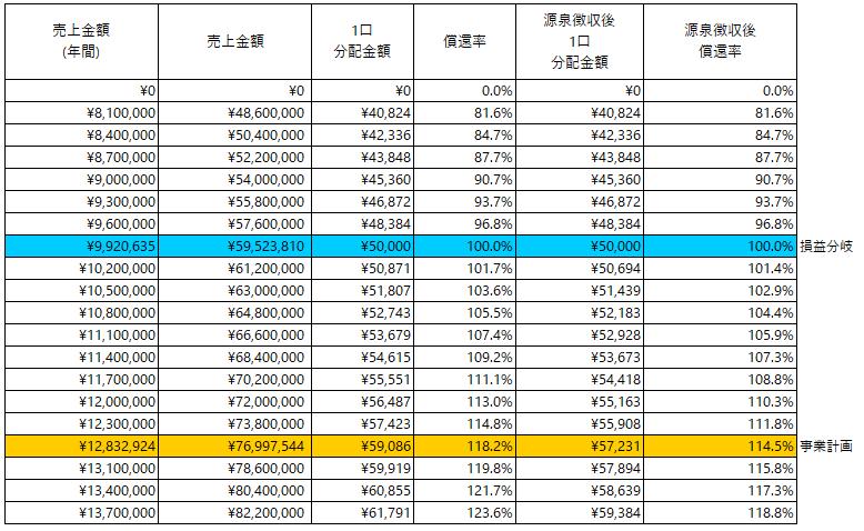 /data/fund/5789/分配_株式会社立志社.png