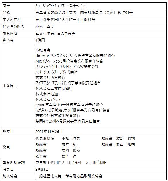 /data/fund/5789/取扱者概要_株式会社立志社.png