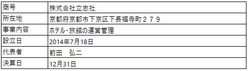 /data/fund/5789/営業者概要_株式会社立志社.png