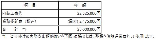 /data/fund/5789/資金使途_立志社.png