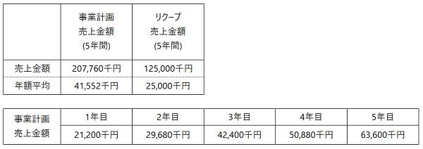 /data/fund/5809/事業計画上売上ページ用.jpg