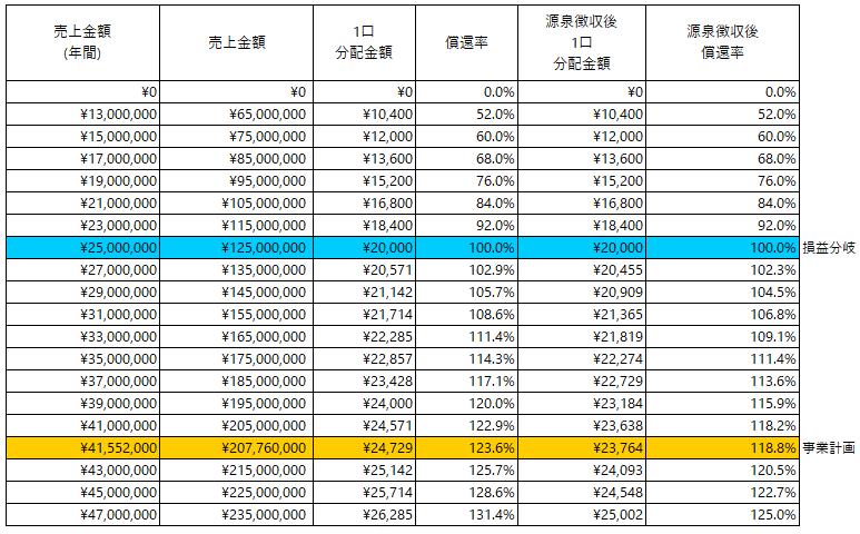 /data/fund/5809/分配シミュレーション_ラボラ.png