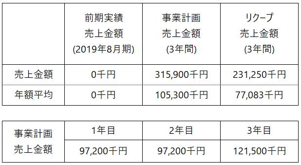 /data/fund/5810/事業計画_CPC.png