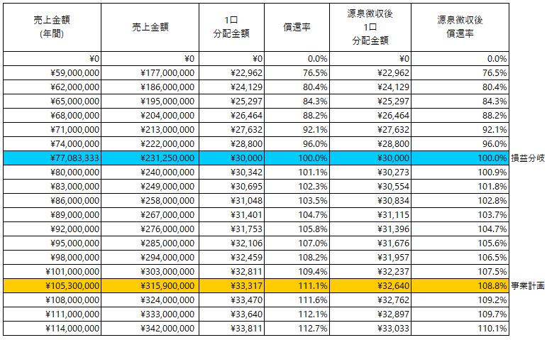 /data/fund/5810/分配シミュレーション_CPC.png