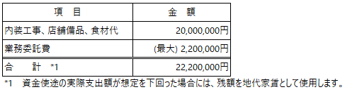 /data/fund/5810/資金使途_CPC.png