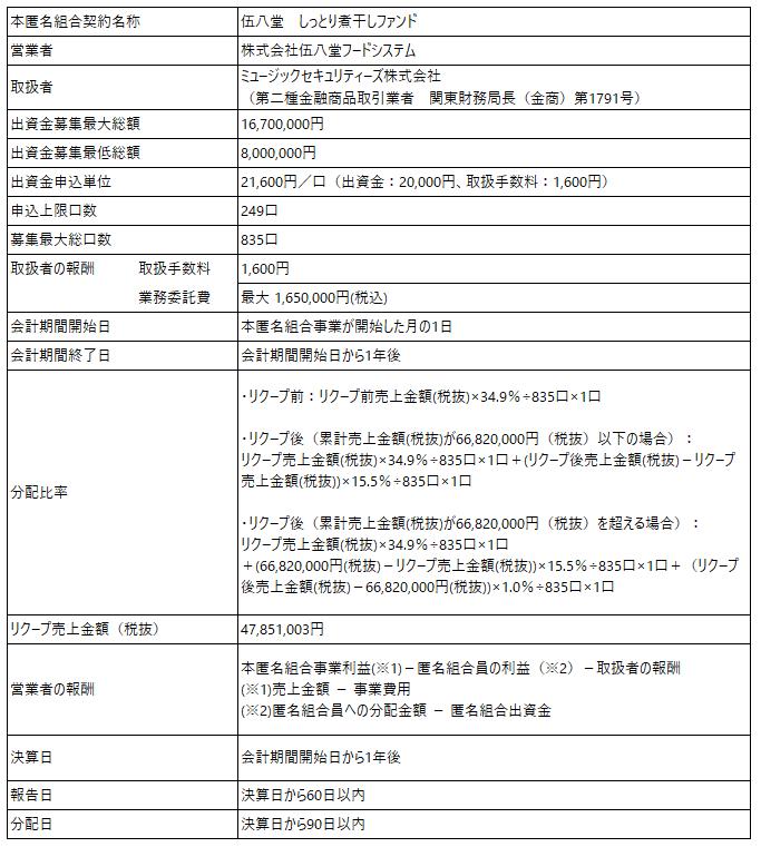/data/fund/5876/ファンド概要_伍八堂フードシステム.png