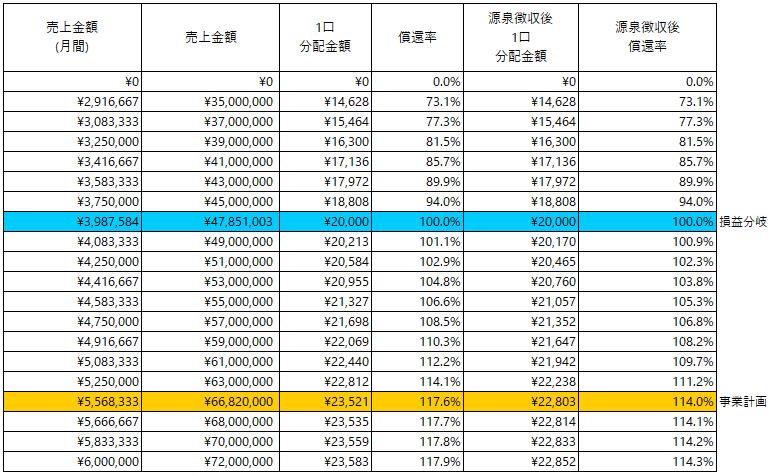 /data/fund/5876/分配シミュレーション_伍八堂フードシステム.png