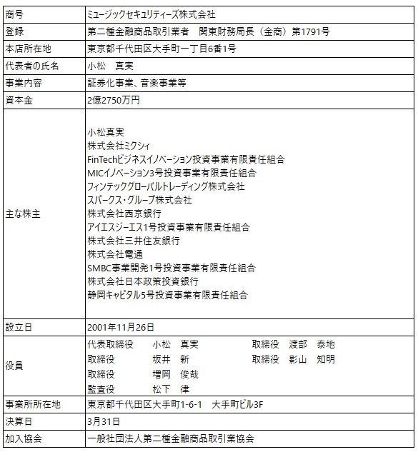 /data/fund/5876/取扱者概要_伍八堂フードシステム.png