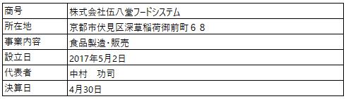 /data/fund/5876/営業者概要_伍八堂フードシステム.png