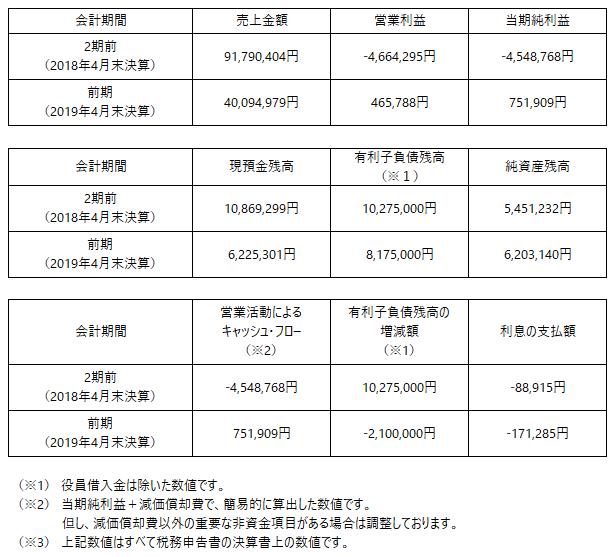 /data/fund/5876/開示情報_伍八堂フードシステム.png