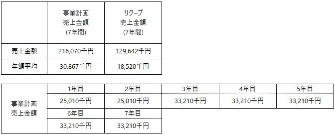 /data/fund/5908/自由ワイン 事業計画.jpg