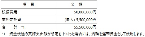 /data/fund/5908/自由ワイン 資金使途.jpg