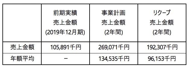 /data/fund/5928/事業計画売上.jpg