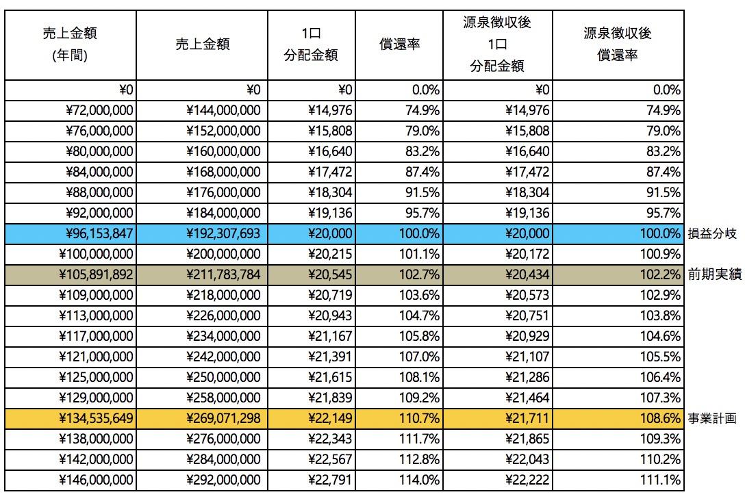 /data/fund/5928/分配シミュレーション_ねんりん.jpg