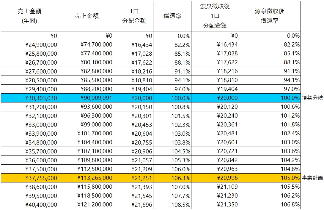 /data/fund/5929/シミュレーション表.jpg