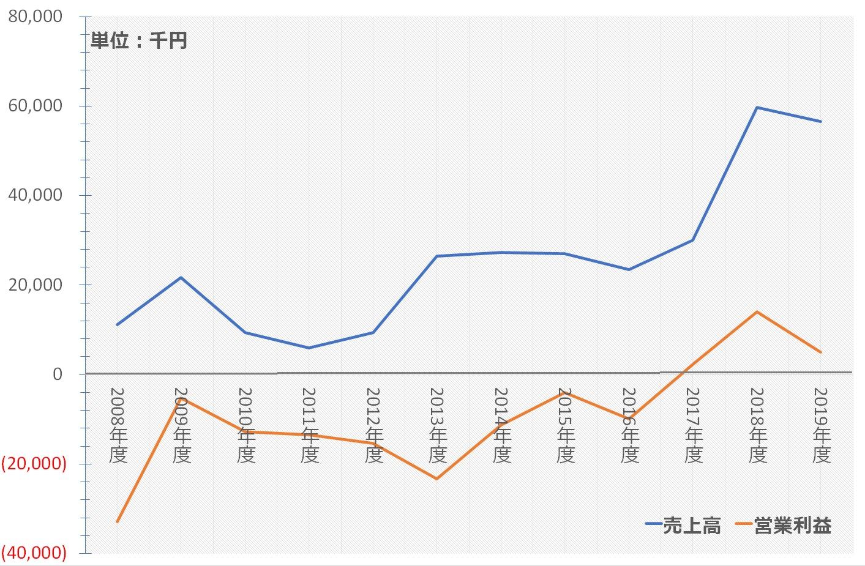 /data/fund/5929/売上と営業利益の推移-.jpg