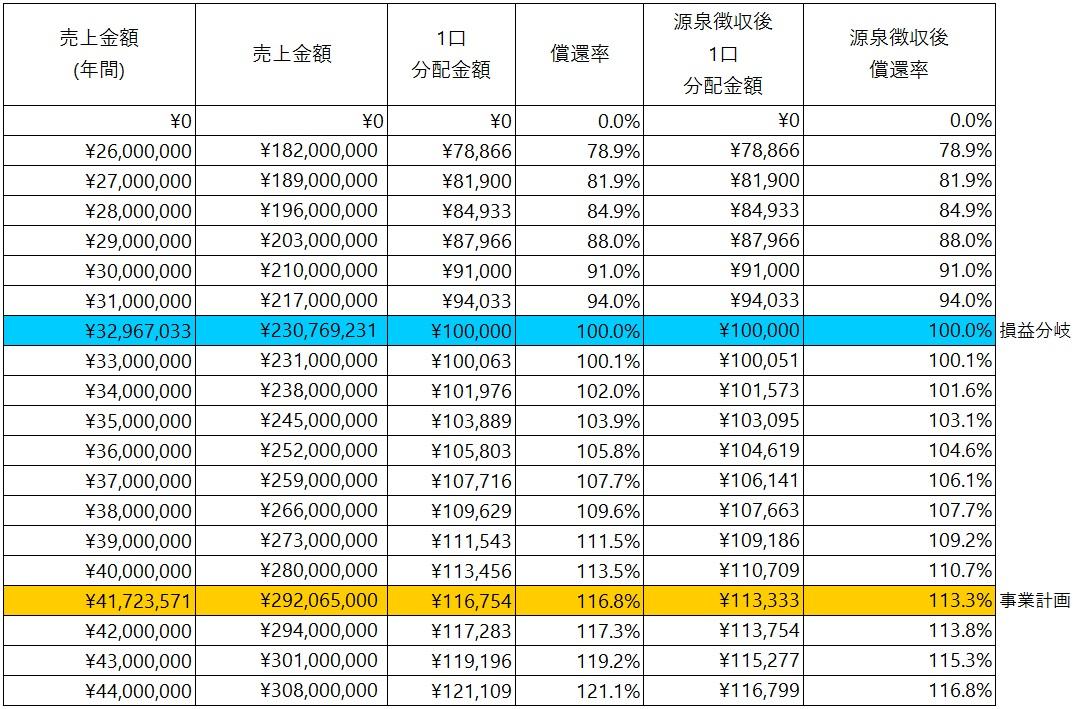/data/fund/5930/シミュレーション表.jpg