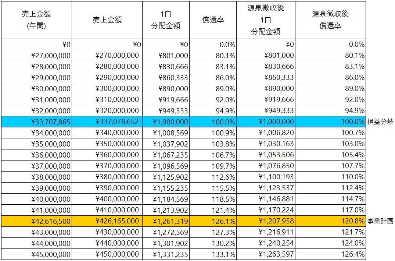 /data/fund/5931/シミュレーション表.jpg