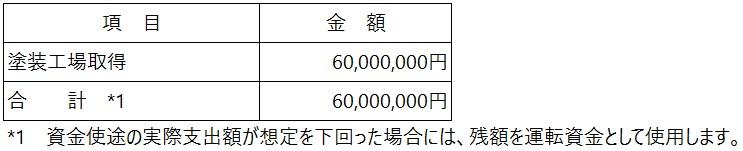 /data/fund/5931/資金使途.jpg