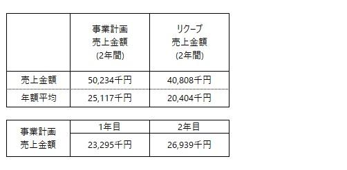 /data/fund/5986/事業計画売上高.jpg