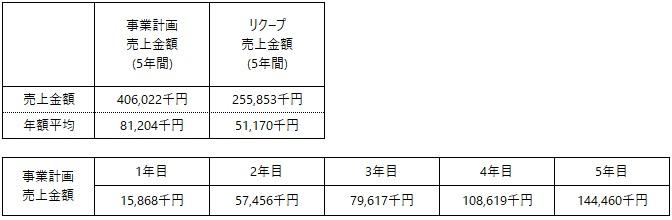 /data/fund/6100/事業計画 日本KAIGO.jpg